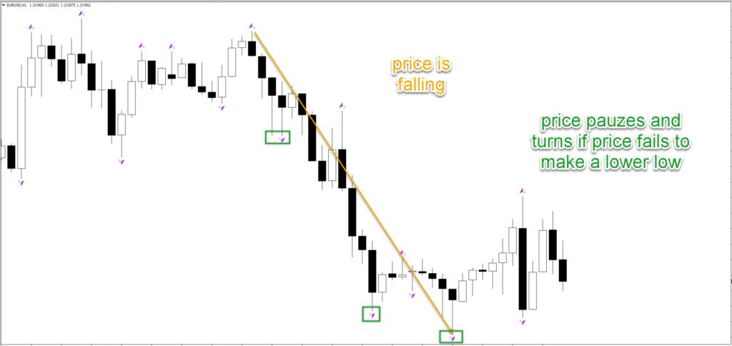 fractals trading Forex factory