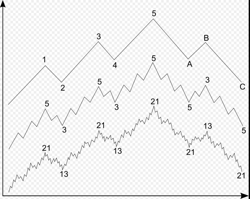 how elliott wave works with MAs