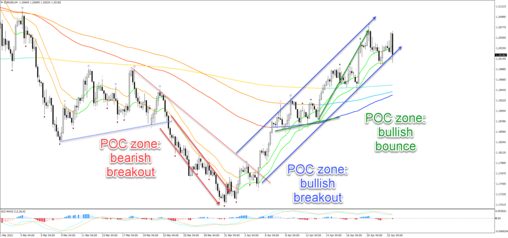 best indicators for forex