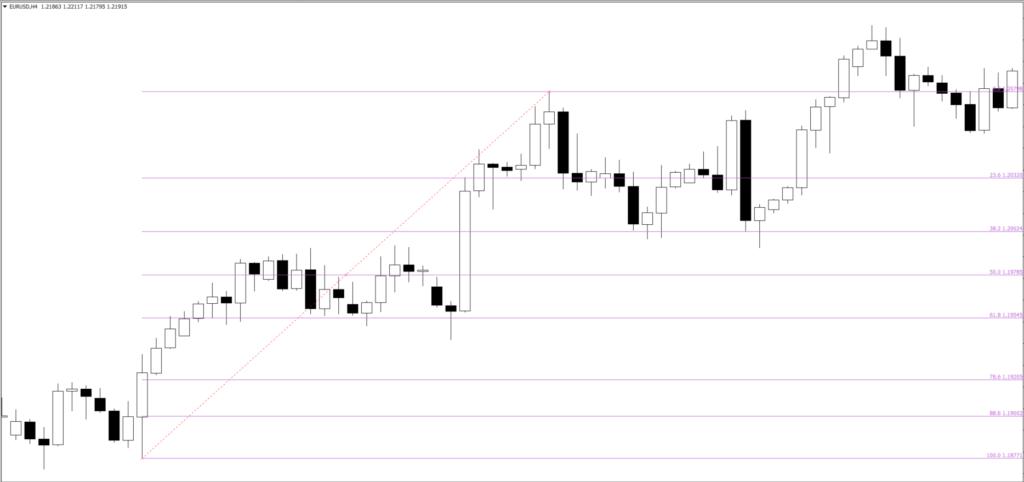 fibonacci tools trading