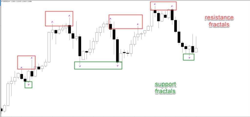 best fractal Forex indicator
