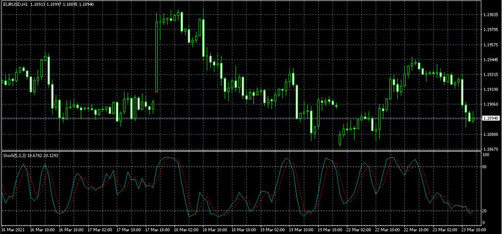 metatrader 4 best indicators